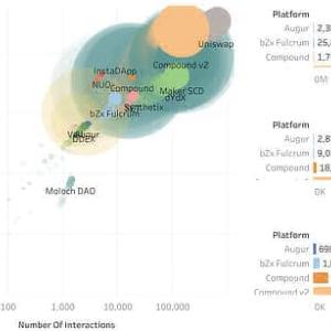 Ethereum and Defi: Liberators of Data, The Digital Oil
