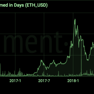 Ethereum Days Destroyed Spike as 225,000 ETH Moves