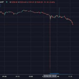 Bitcoin Flash Crashes on Bitstamp
