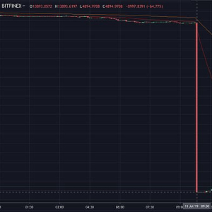 10,000 Bitcoin Shorts Close in Minutes on Bitfinex, Unscheduled Maintenance Announced