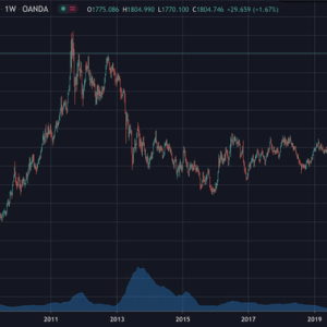 Gold Surpasses $1,800, Nears All Time High, Will Bitcoin Follow?