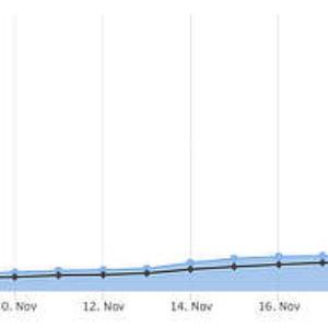 Ethereum 2.0 Deposits Surpass 700,000 ETH