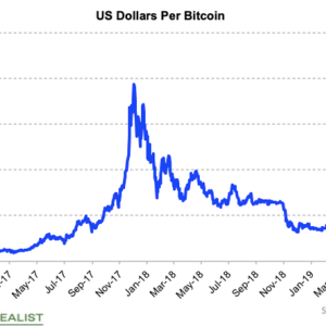 Bitcoin Has Nearly Doubled in Only Six Weeks